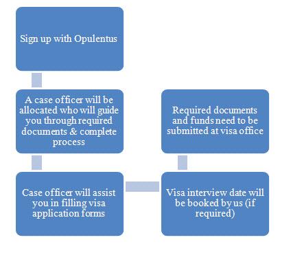 Visa Details